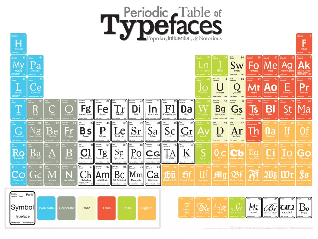 periodic_table_fonts