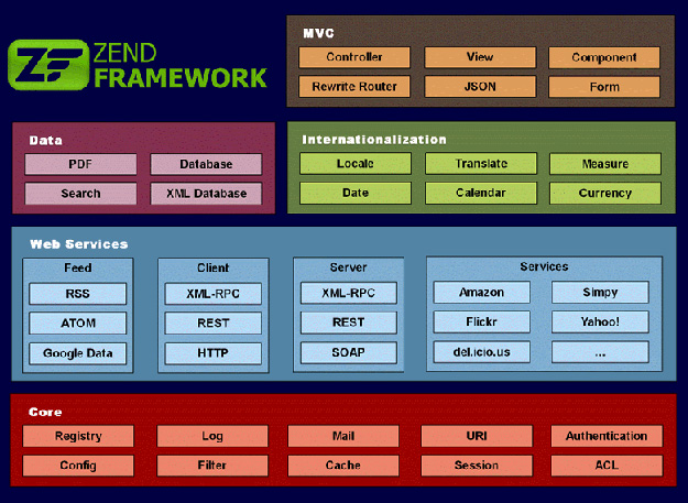 Zend-Framework_1