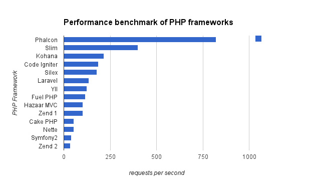 php-benchmark1